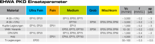 PKD Einsatzparameter
